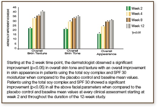 skin tone and texture clinical study 2