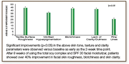 skin tone and texture clinical study 3