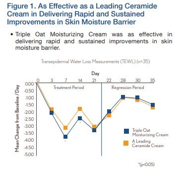 AVEENO® moisture repair cream clinical