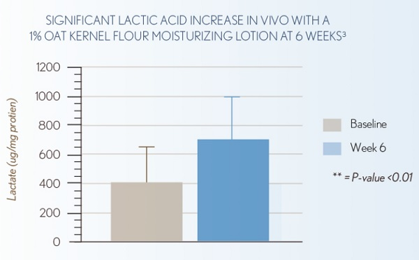 AVEENO® Eczema Care Increases Lactic Acid Production