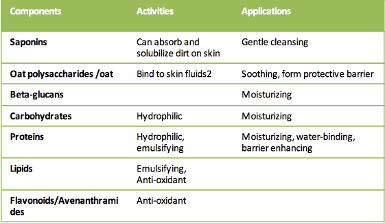 Graph of the contents of oatmeal and how those components help cleanse, moisturize, soothe, and protect skin