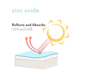 zinc oxide reflects and absorbs UVA and UVB